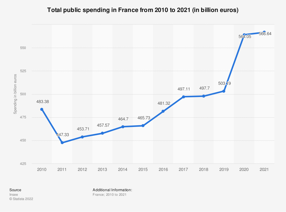 Statistic: Total public spending in France from 2010 to 2018 (in billion euros)   Statista