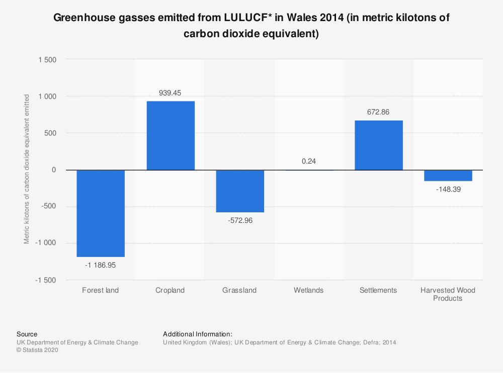 Statistic: Greenhouse gasses emitted from LULUCF* in Wales 2014 (in metric kilotons of carbon dioxide equivalent) | Statista