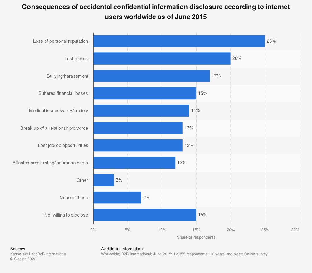 Statistic: Consequences of accidental confidential information disclosure according to internet users worldwide as of June 2015 | Statista
