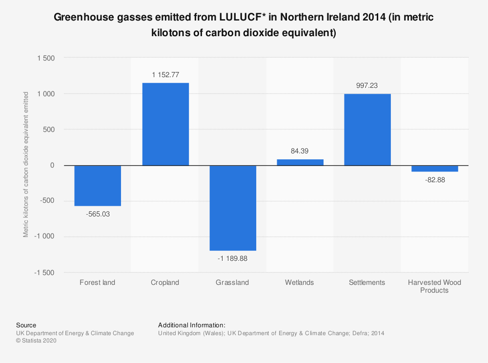 Statistic: Greenhouse gasses emitted from LULUCF* in Northern Ireland 2014 (in metric kilotons of carbon dioxide equivalent) | Statista