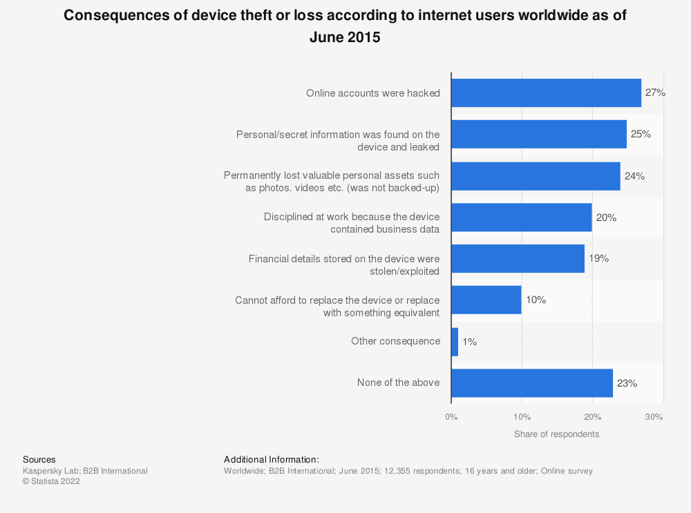 Statistic: Consequences of device theft or loss according to internet users worldwide as of June 2015 | Statista