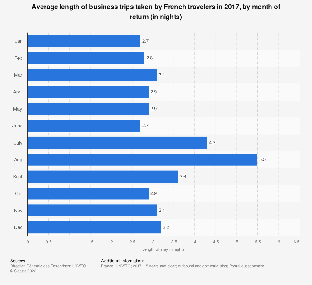 Statistic: Average length of business trips taken by French travelers in 2015, by month of return (in nights)   Statista