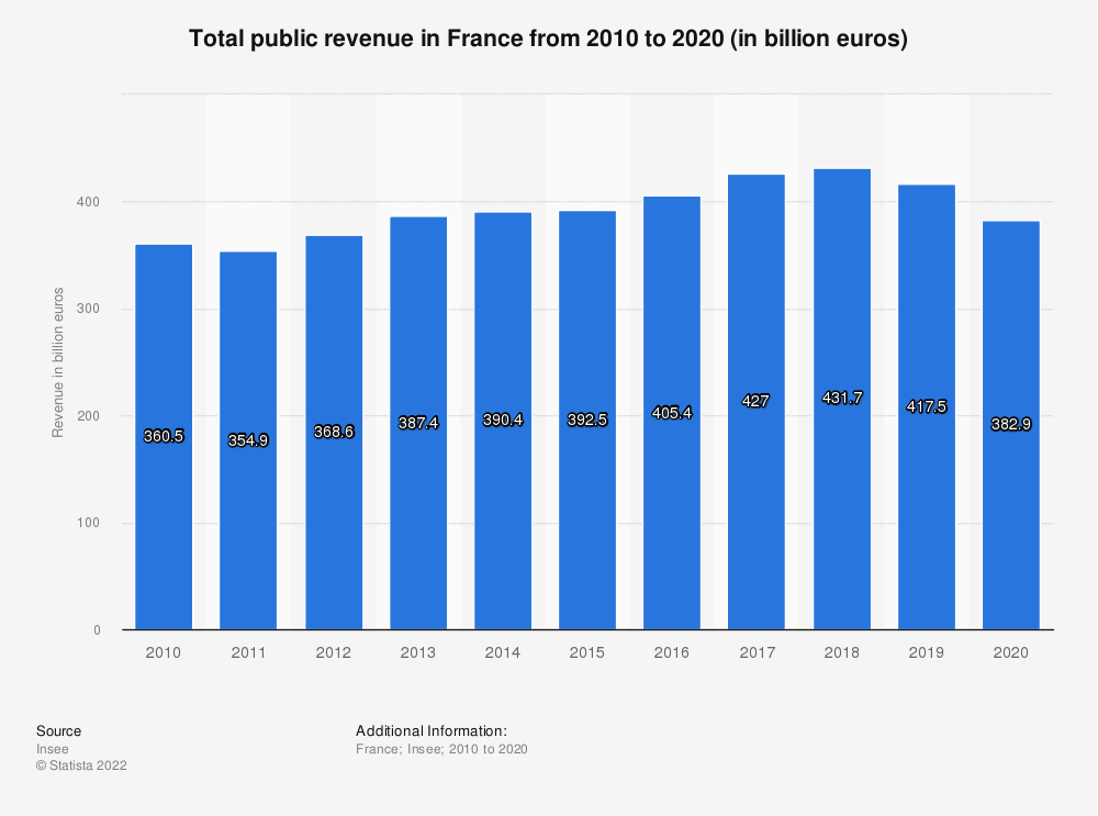 Statistic: Total public revenue in France from 2010 to 2017 (in billion euro) | Statista