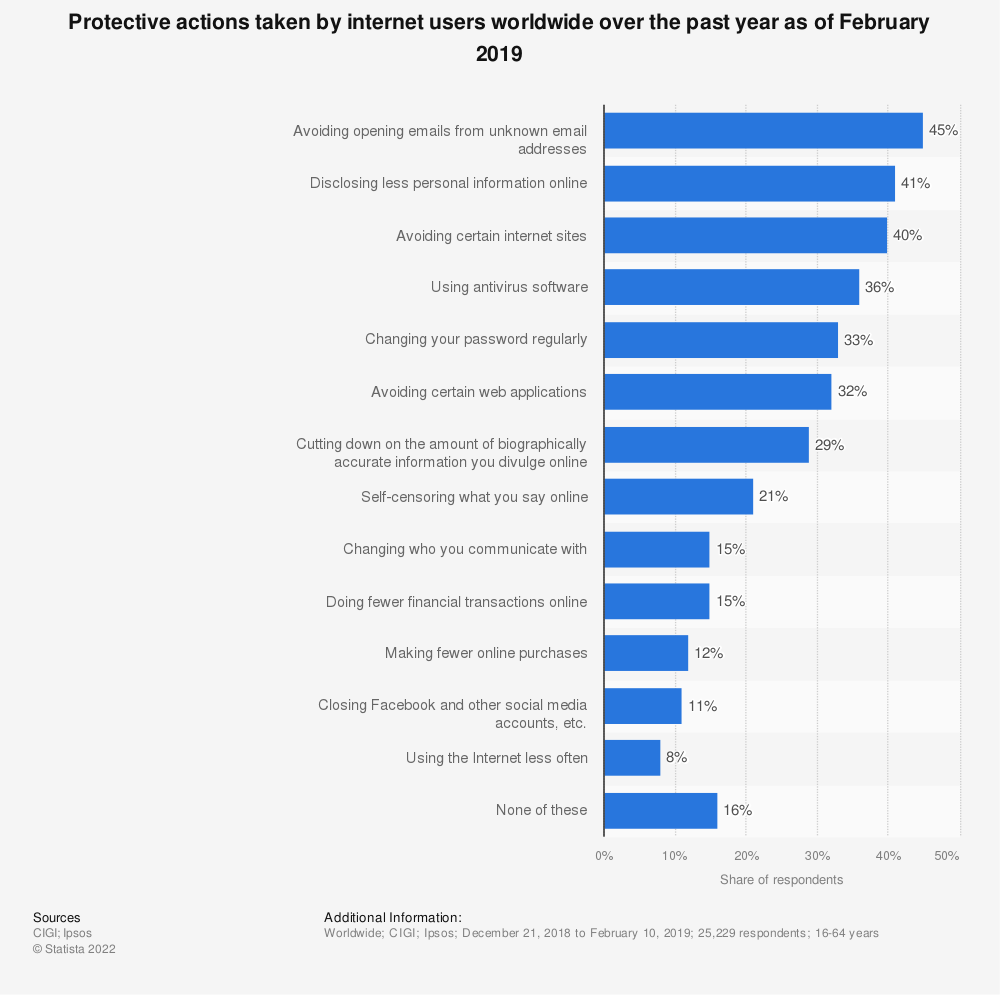 Statistic: Protective actions taken by internet users worldwide over the past year as of February 2019 | Statista