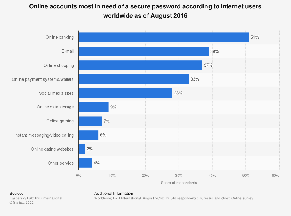 Statistic: Online accounts most in need of a secure password according to internet users worldwide as of August 2016 | Statista