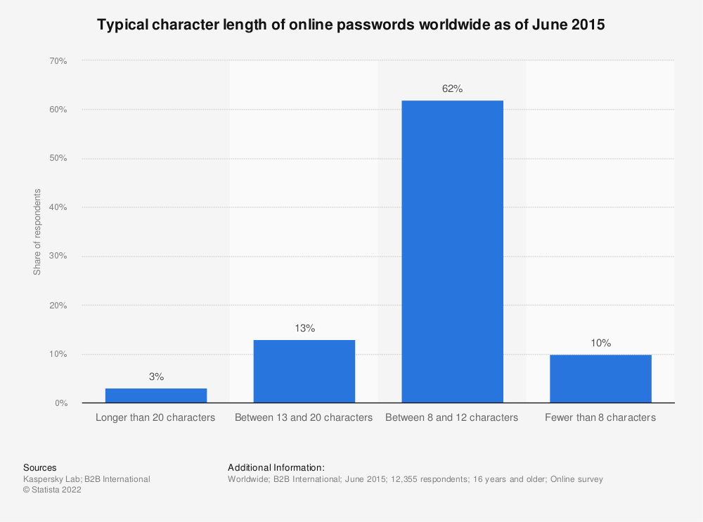 Statistic: Typical character length of online passwords worldwide as of June 2015 | Statista