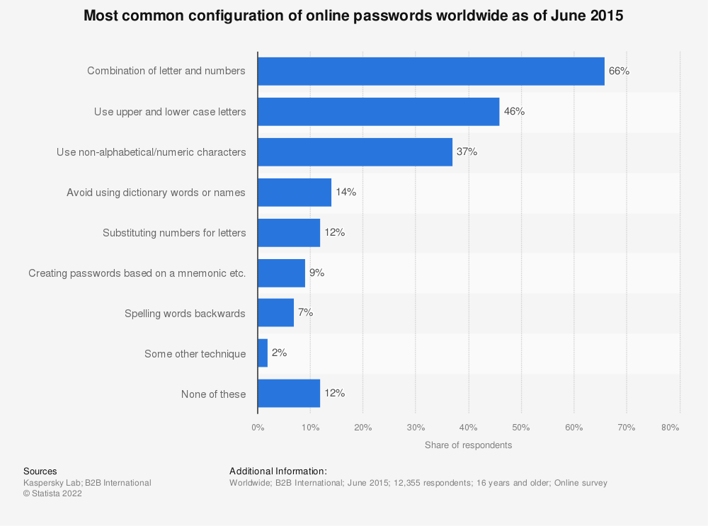 Statistic: Most common configuration of online passwords worldwide as of June 2015 | Statista