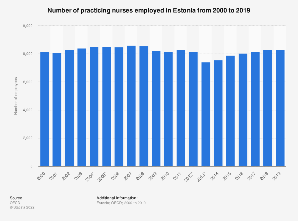 Statistic: Number of practicing nurses employed in Estonia from 2000 to 2017 | Statista