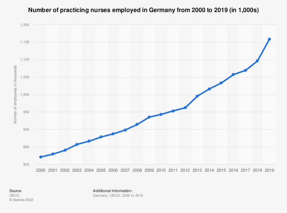 Statistic: Number of practising nurses employed in Germany from 2000 to 2015 (in 1,000s) | Statista