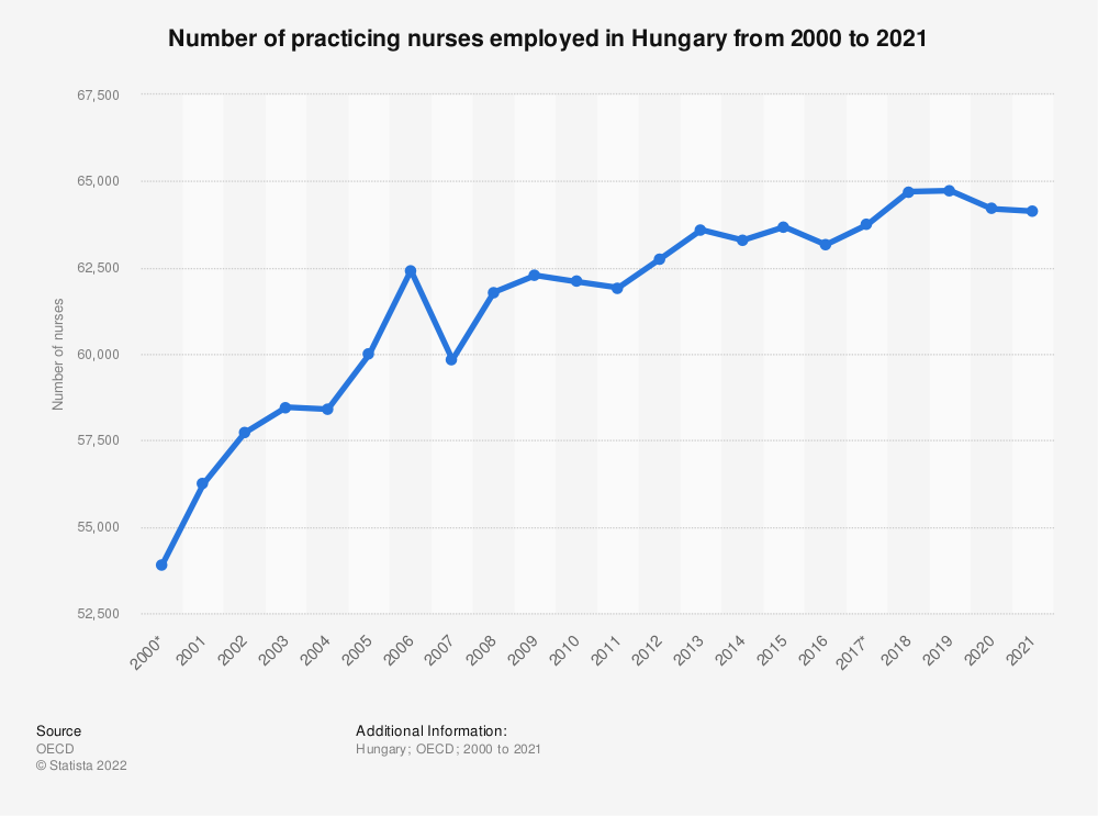 Statistic: Number of practicing nurses employed in Hungary from 2000 to 2017 | Statista