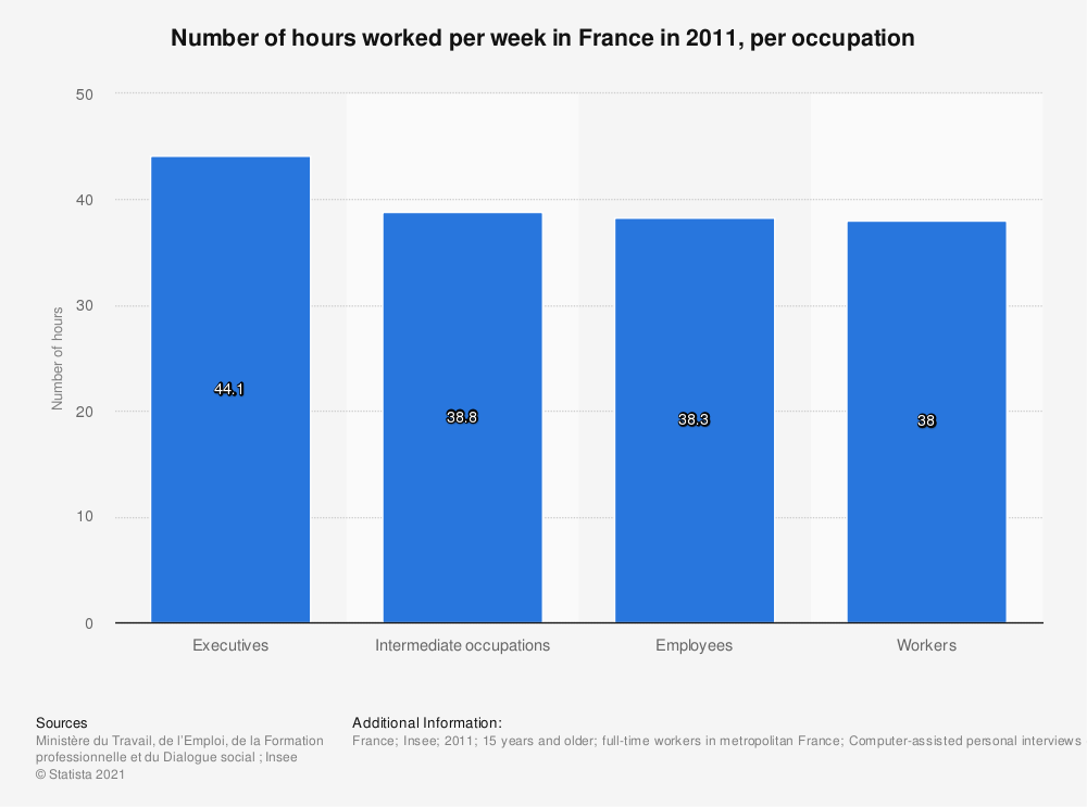 Statistic: Number of hours worked per week in France in 2011, per occupation | Statista