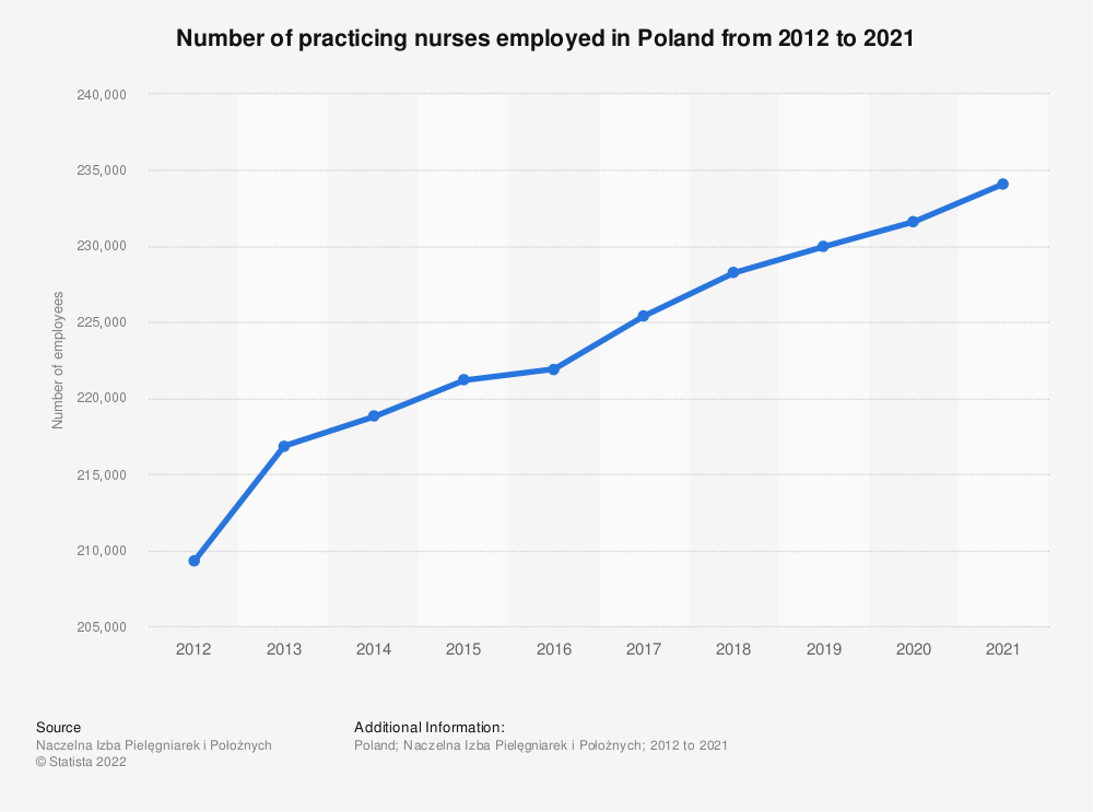 Statistic: Number of practicing nurses employed in Poland from 2000 to 2017 | Statista