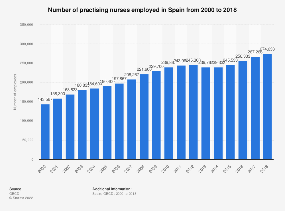 Statistic: Number of practising nurses employed in Spain from 2000 to 2016 | Statista