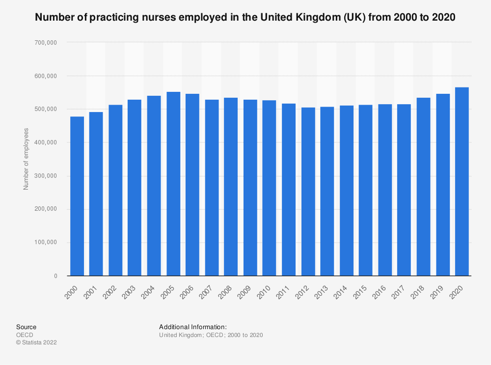 Statistic: Number of practicing nurses employed in the United Kingdom (UK)  from 2000 to 2018 | Statista