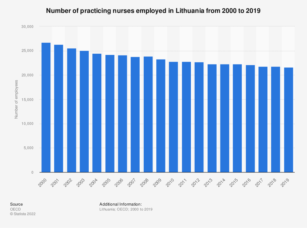 Statistic: Number of practising nurses employed in Lithuania from 2000 to 2016 | Statista