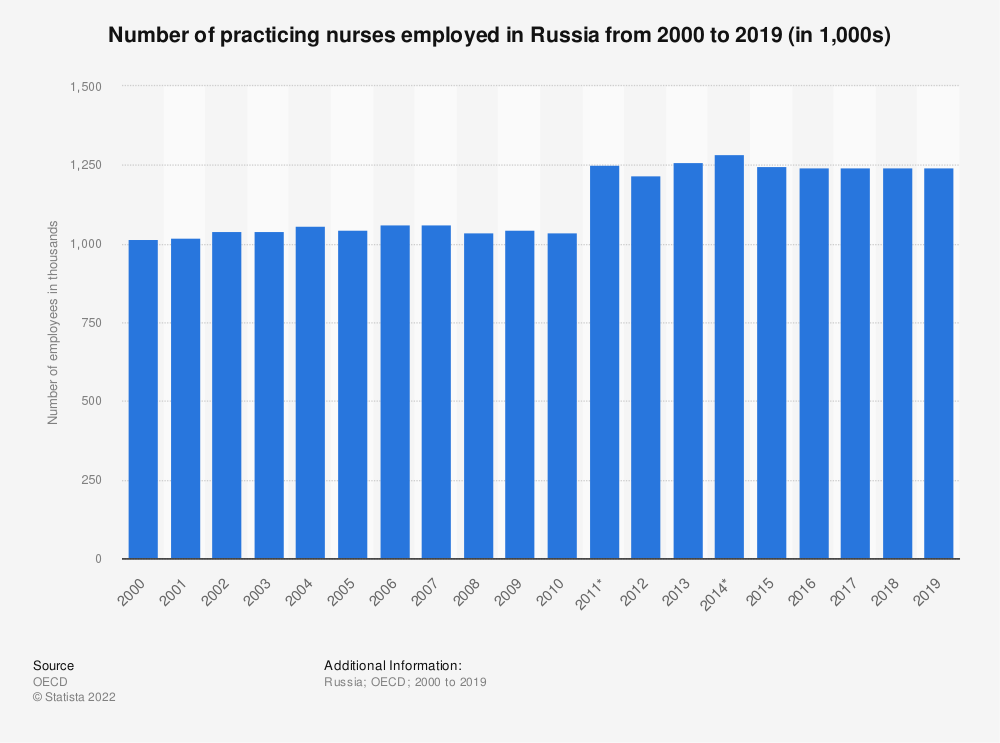 Statistic: Number of practicing nurses employed in Russia from 2000 to 2017 (in 1,000) | Statista