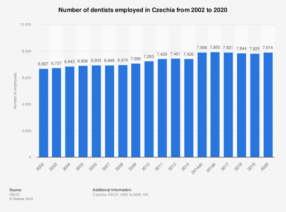 Statistic: Number of dentists employed in Czechia from 2000 to 2018 | Statista