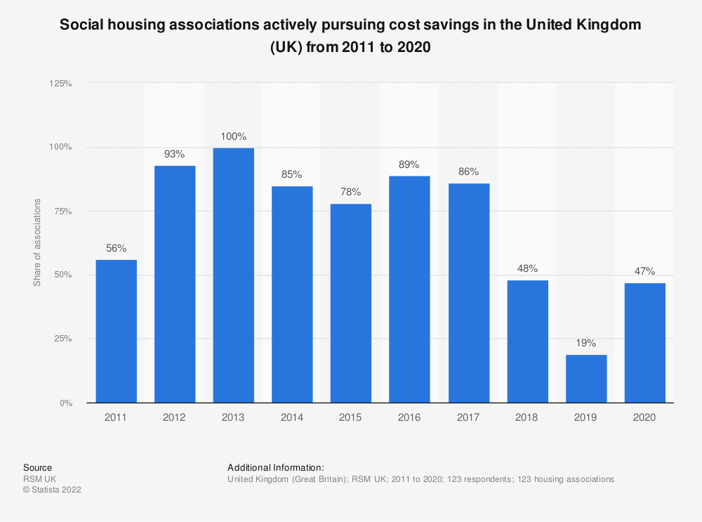 Statistic: Social housing associations actively pursuing cost savings in the United Kingdom (UK) from 2011 to 2017 | Statista