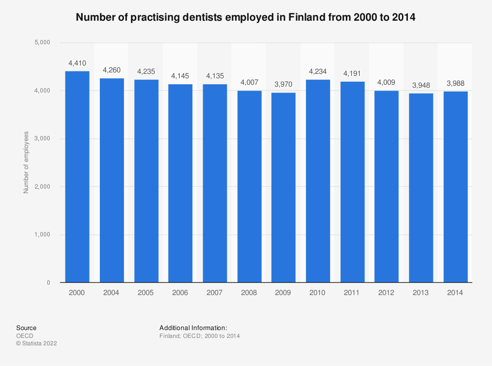 Statistic: Number of dentists employed in Finland from 2000 to 2014 | Statista