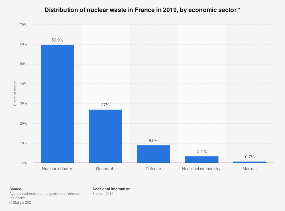 Statistic: Distribution of nuclear waste in France in 2016, by economic sector * | Statista