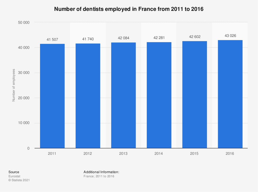 Statistic: Number of dentists employed in France from 2011 to 2016 | Statista