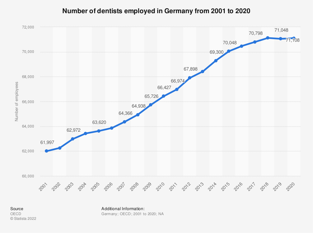 Statistic: Number of dentists employed in Germany from 2000 to 2017 | Statista