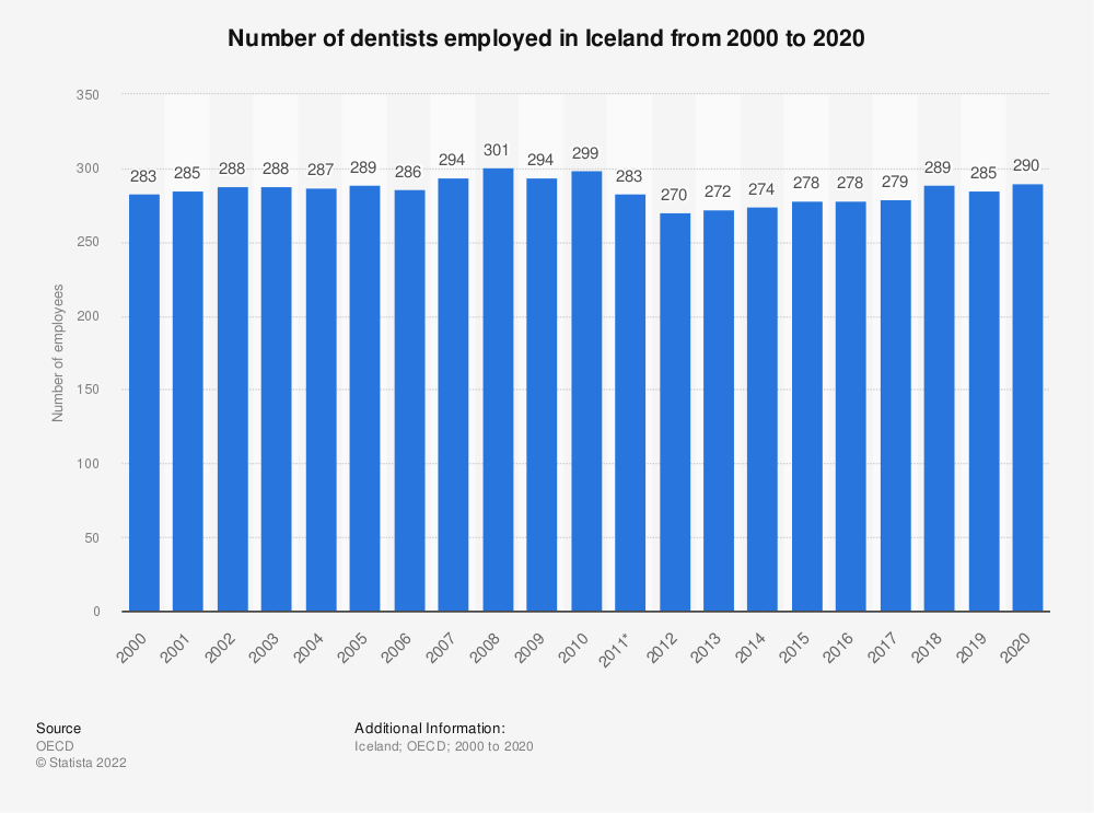 Statistic: Number of dentists employed in Iceland from 2000 to 2018 | Statista