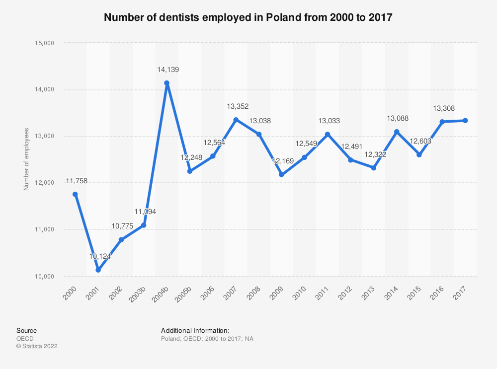 Statistic: Number of dentists employed in Poland from 2000 to 2016 | Statista