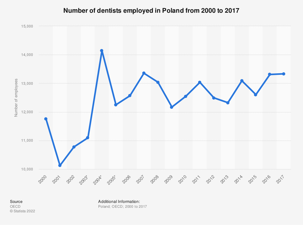 Statistic: Number of dentists employed in Poland from 2000 to 2017 | Statista