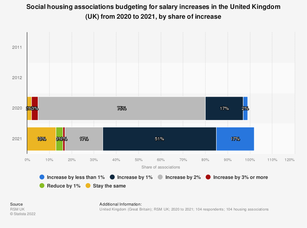 Statistic: Social housing associations budgeting for salary increases in the United Kingdom (UK) from 2011 to 2020, by share of increase | Statista