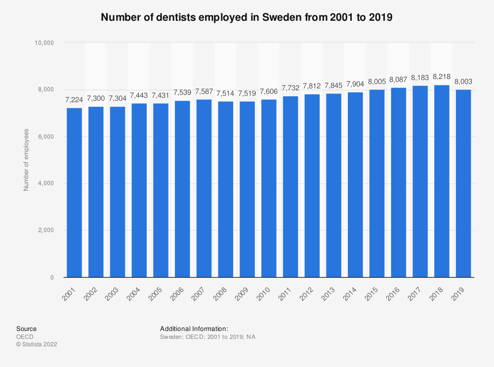 Statistic: Number of dentists employed in Sweden from 2000 to 2016 | Statista