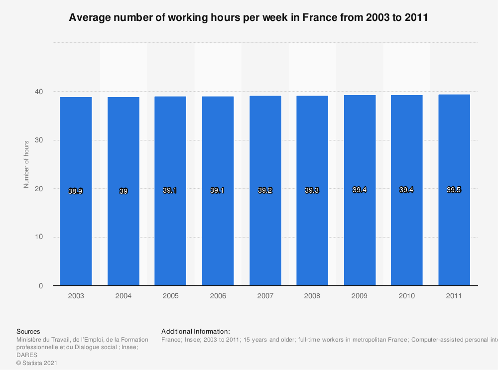 Statistic: Average number of working hours per week in France from 2003 to 2011 | Statista