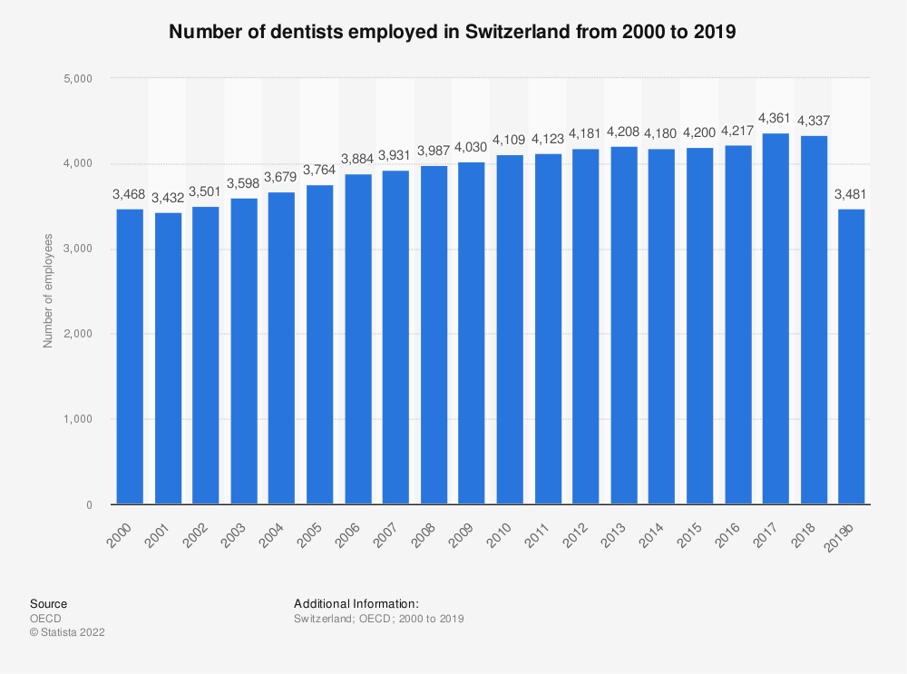 Statistic: Number of dentists employed in Switzerland from 2000 to 2016   Statista