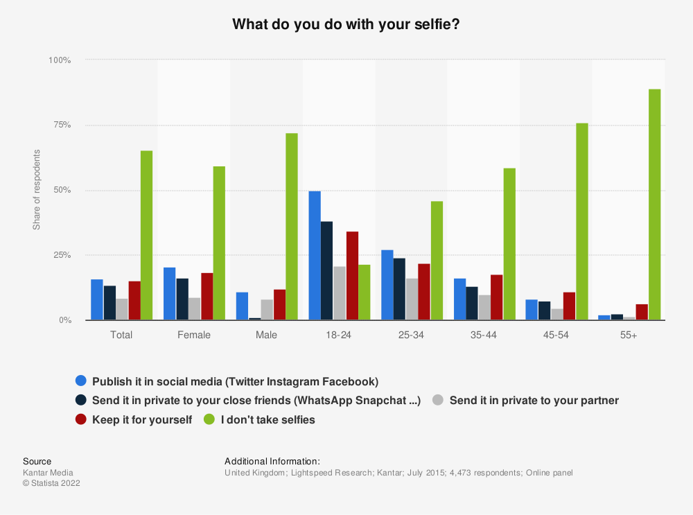 Statistic: What do you do with your selfie? | Statista