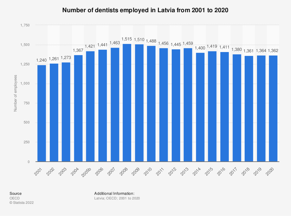 Statistic: Number of dentists employed in Latvia from 2000 to 2016 | Statista