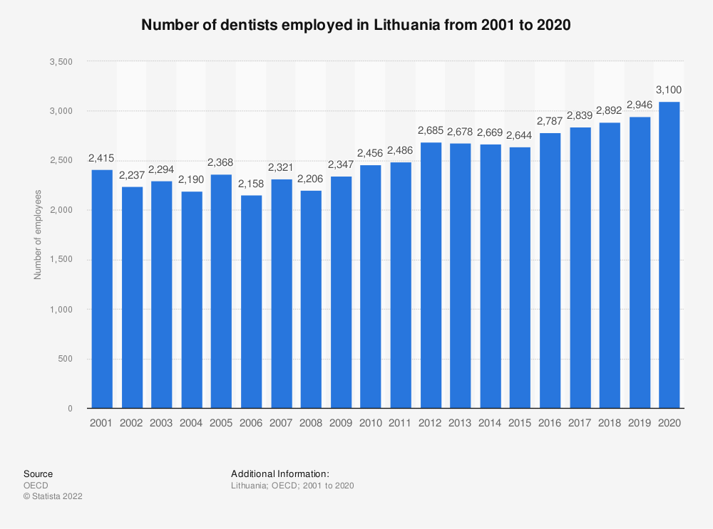 Statistic: Number of dentists employed in Lithuania from 2000 to 2018 | Statista