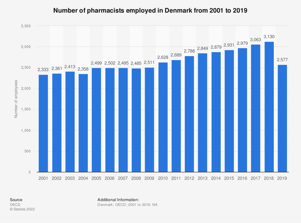 Statistic: Number of pharmacists employed in Denmark from 2000 to 2018 | Statista
