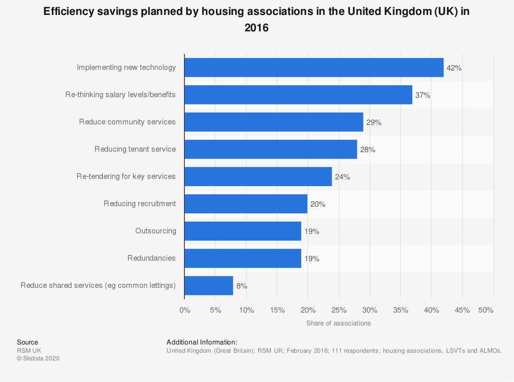 Statistic: Efficiency savings planned by housing associations in the United Kingdom (UK) in 2016 | Statista