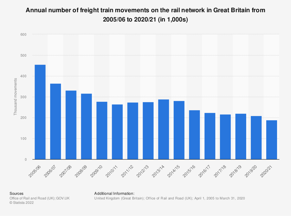 Statistic: Annual number of freight train movements on the rail network in Great Britain from 2005/2006 to 2016/2017 (in 1000) | Statista