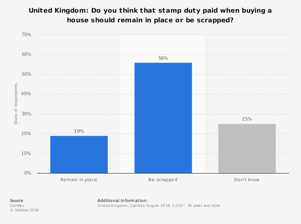 Statistic: United Kingdom: Do you think that stamp duty paid when buying a house should remain in place or be scrapped? | Statista