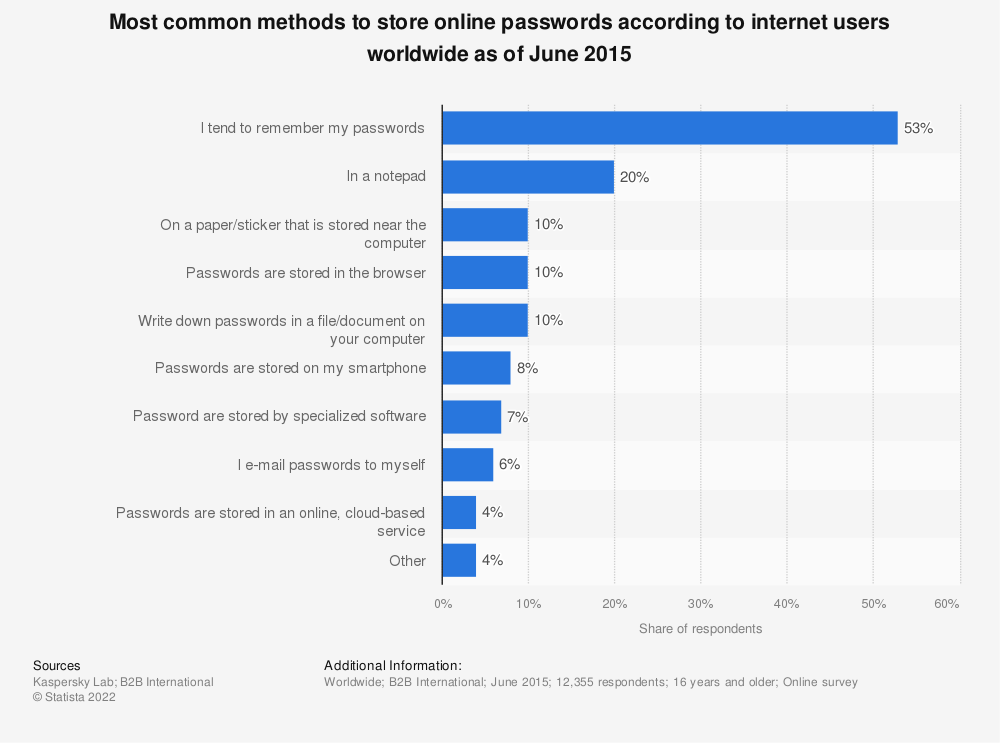 Statistic: Most common methods to store online passwords according to internet users worldwide as of June 2015 | Statista