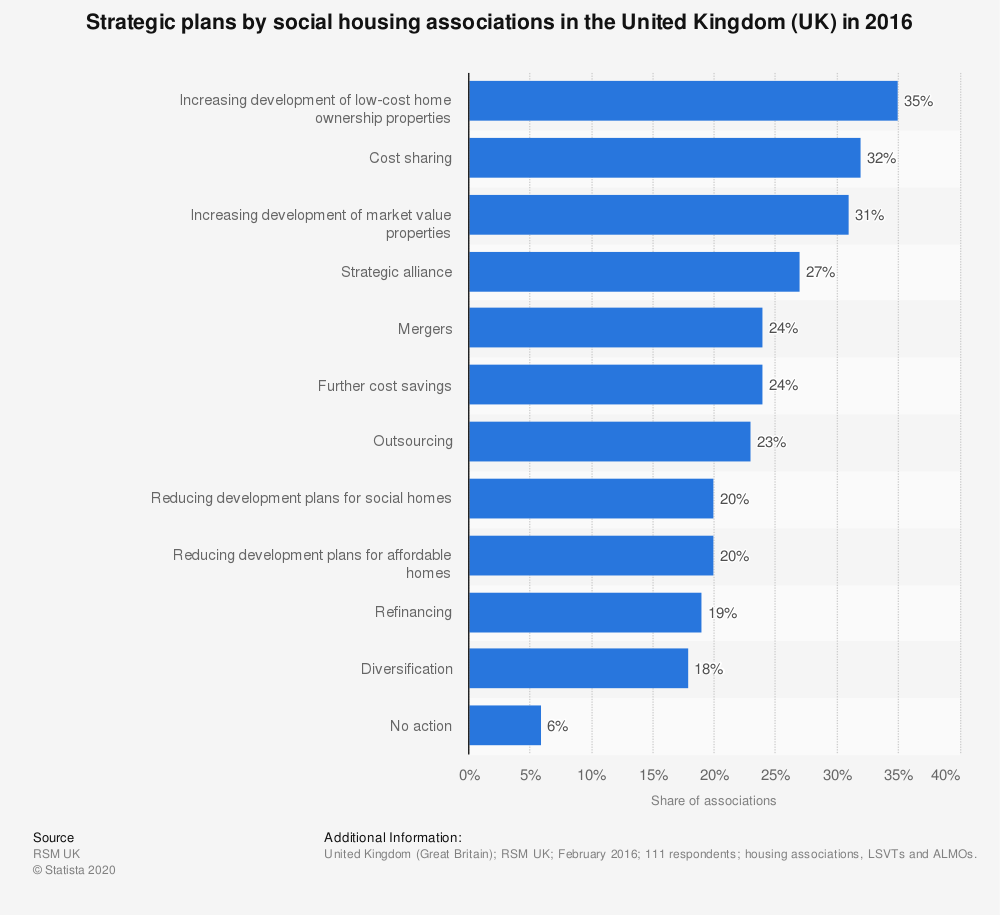 Statistic: Strategic plans by social housing associations in the United Kingdom (UK) in 2016 | Statista