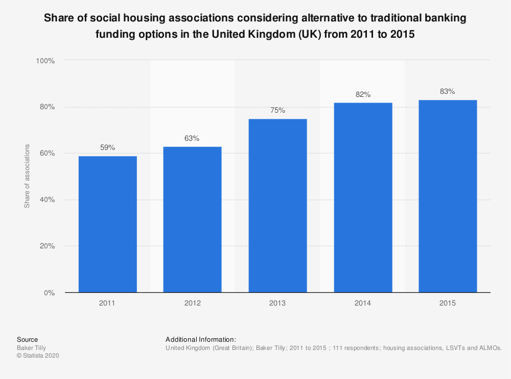 Statistic: Share of social housing associations considering alternative to traditional banking funding options in the United Kingdom (UK) from 2011 to 2015 | Statista