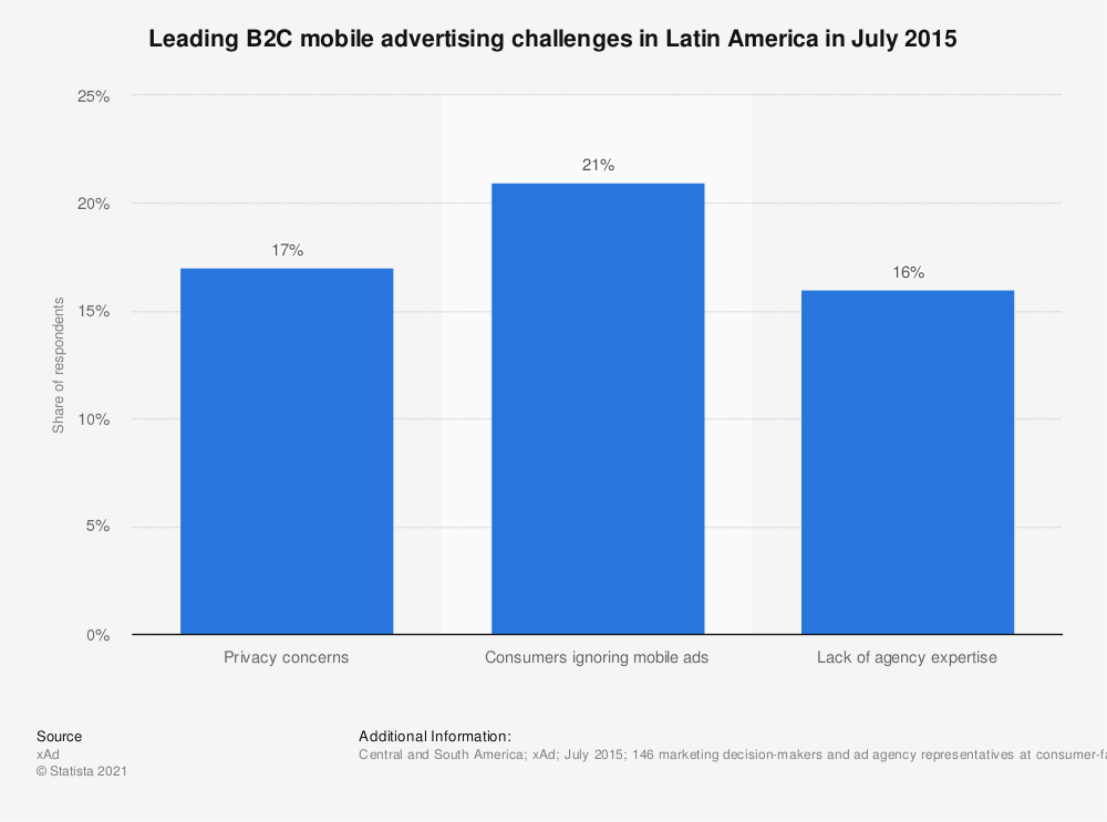 Statistic: Leading B2C mobile advertising challenges in Latin America in July 2015 | Statista