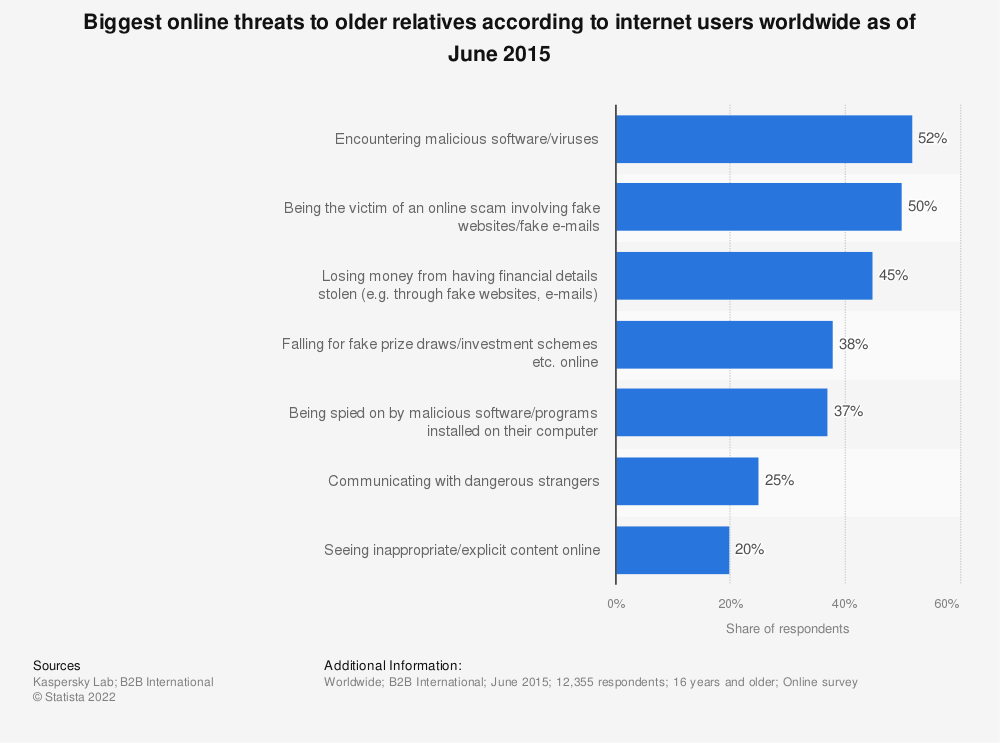 Statistic: Biggest online threats to older relatives according to internet users worldwide as of June 2015 | Statista