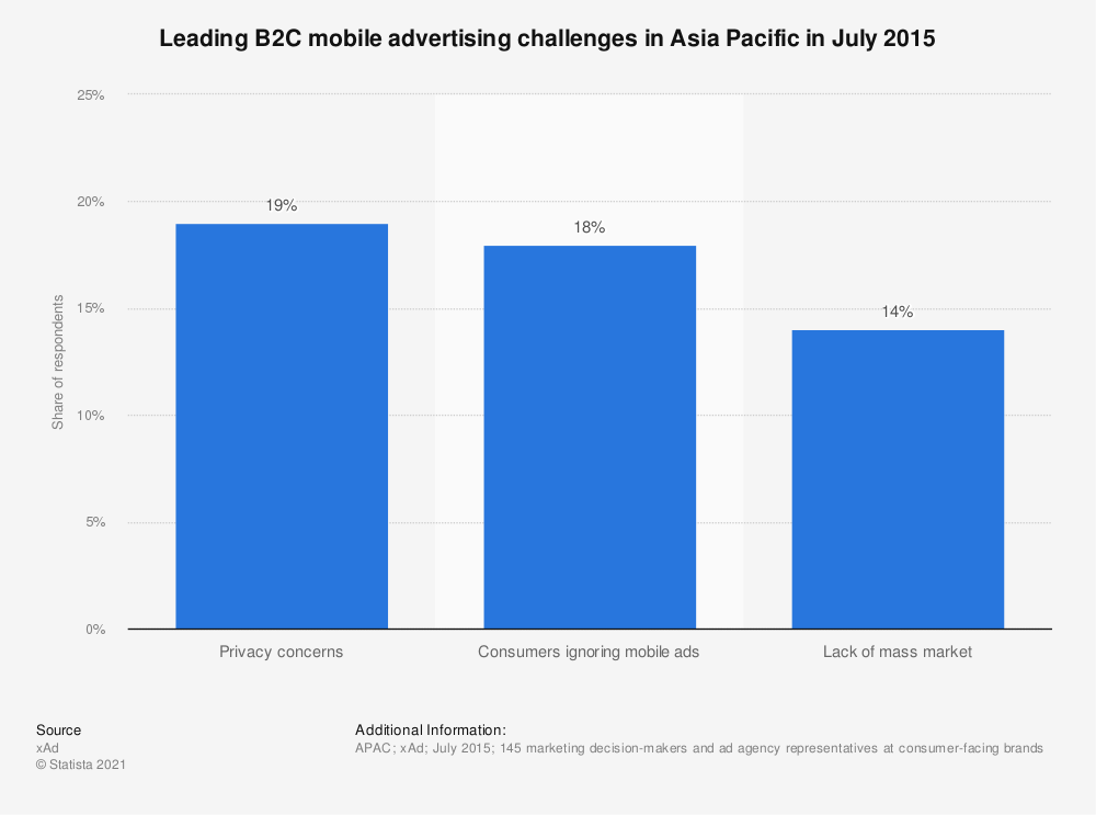 Statistic: Leading B2C mobile advertising challenges in Asia Pacific in July 2015 | Statista