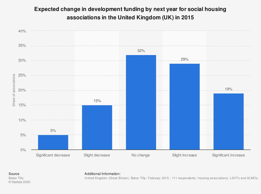 Statistic: Expected change in development funding by next year for social housing associations in the United Kingdom (UK) in 2015 | Statista