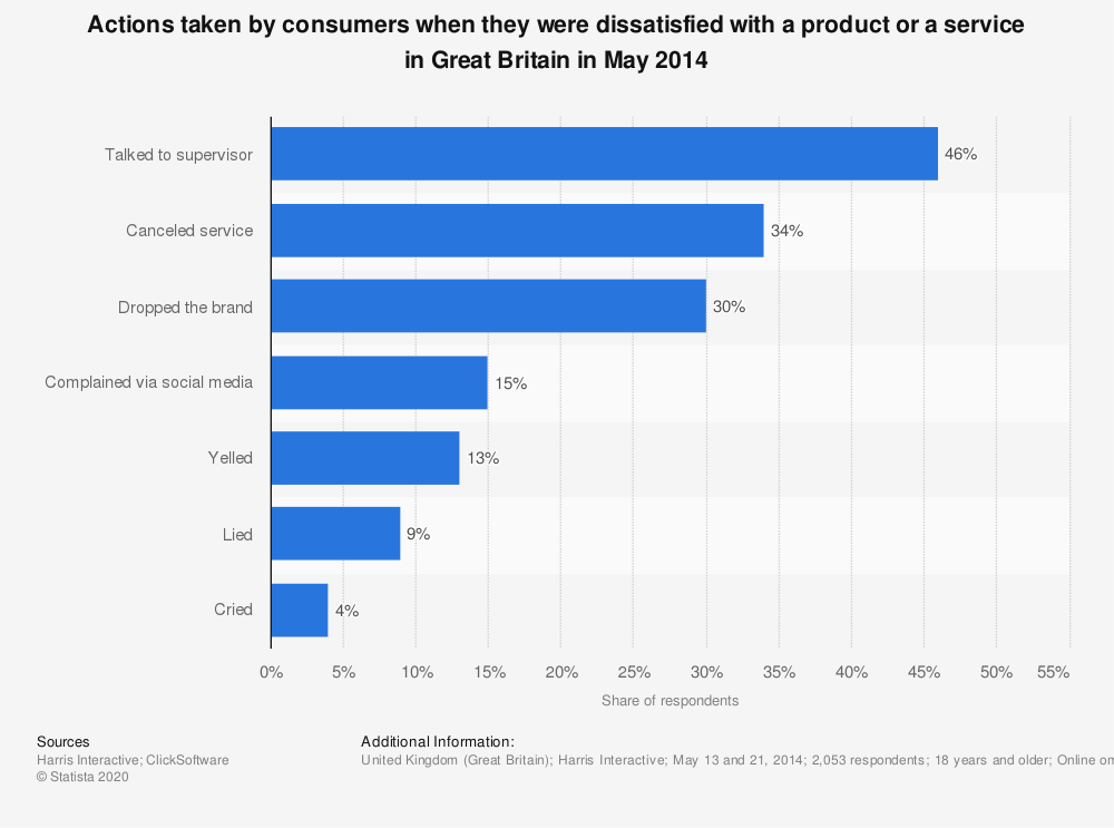 Statistic: Actions taken by consumers when they were dissatisfied with a product or a service in Great Britain in May 2014  | Statista