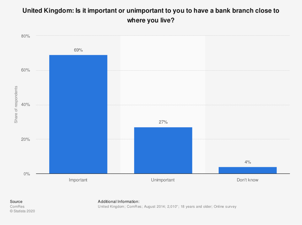 Statistic: United Kingdom: Is it important or unimportant to you to have a bank branch close to where you live? | Statista