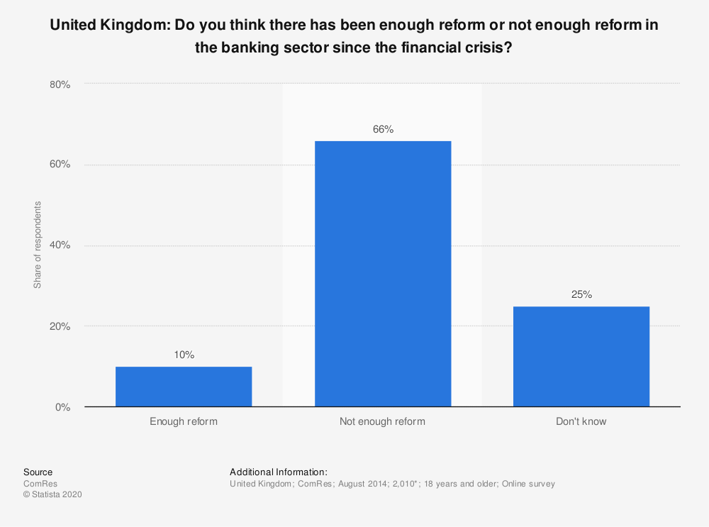 Statistic: United Kingdom: Do you think there has been enough reform or not enough reform in the banking sector since the financial crisis? | Statista
